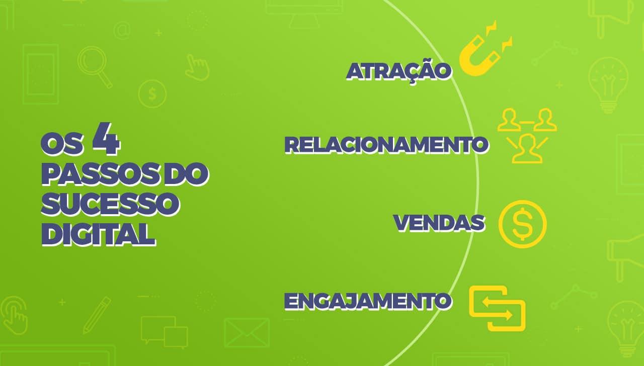 Agência Digital de Resultados Para Pequenas Empresas