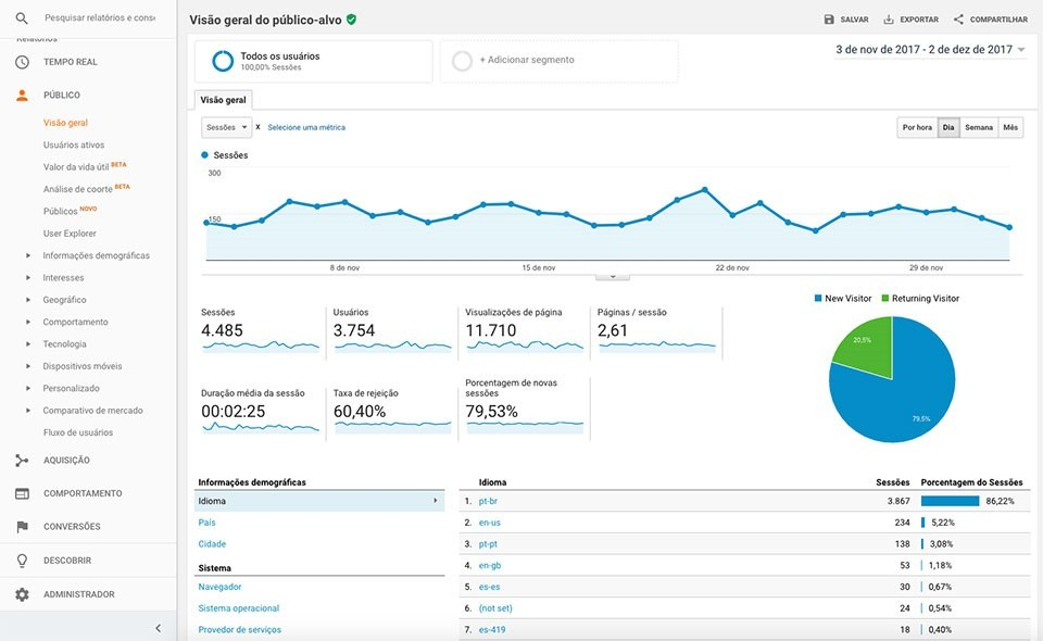 Ferramentas Google Analytics