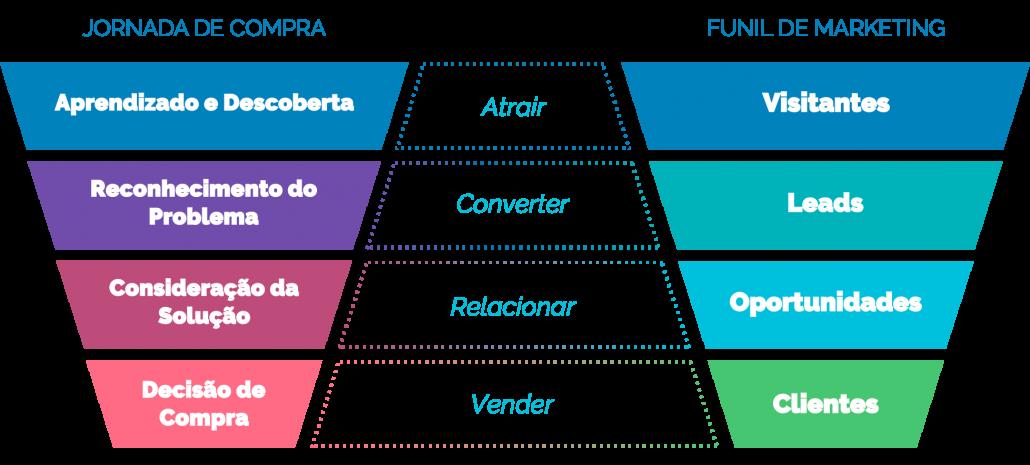 Jornada de Compra versus Funil de Marketing